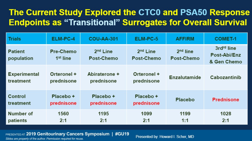 UroToday_ASCOGU2019_Circulating Tumor Cell Number _1.png