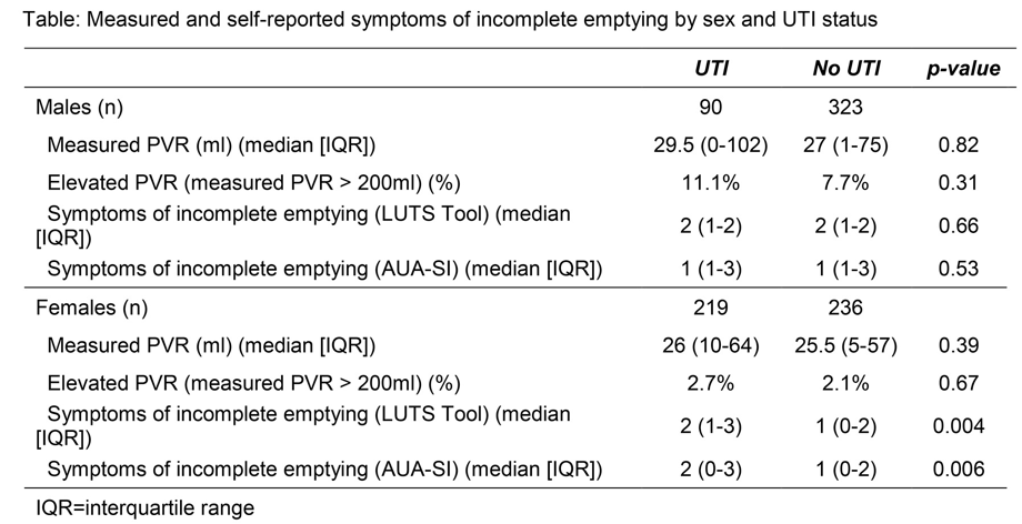 UroToday AUA2018 Incomplete Emptying from Sex and UTI