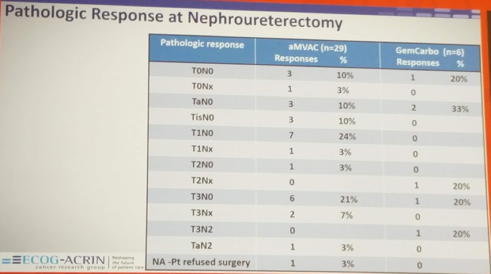 UroToday AUA2018 Pathologic Response