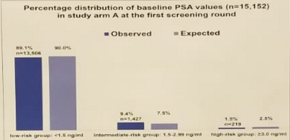 UroToday AUA2018 percentage distribution