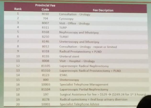 CUA 2018: Canadian Urology Workforce and Interprovincial