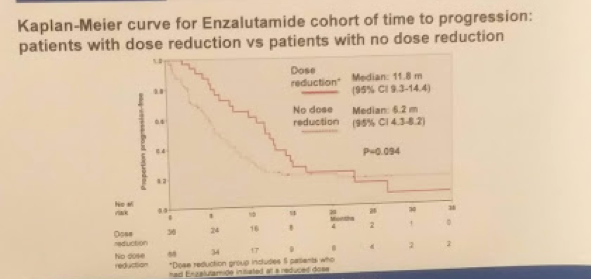 UroToday CUA 2018 Efficacy and Tolerability of First Line Abiraterone Prednisone vs. Enzalutamide 2