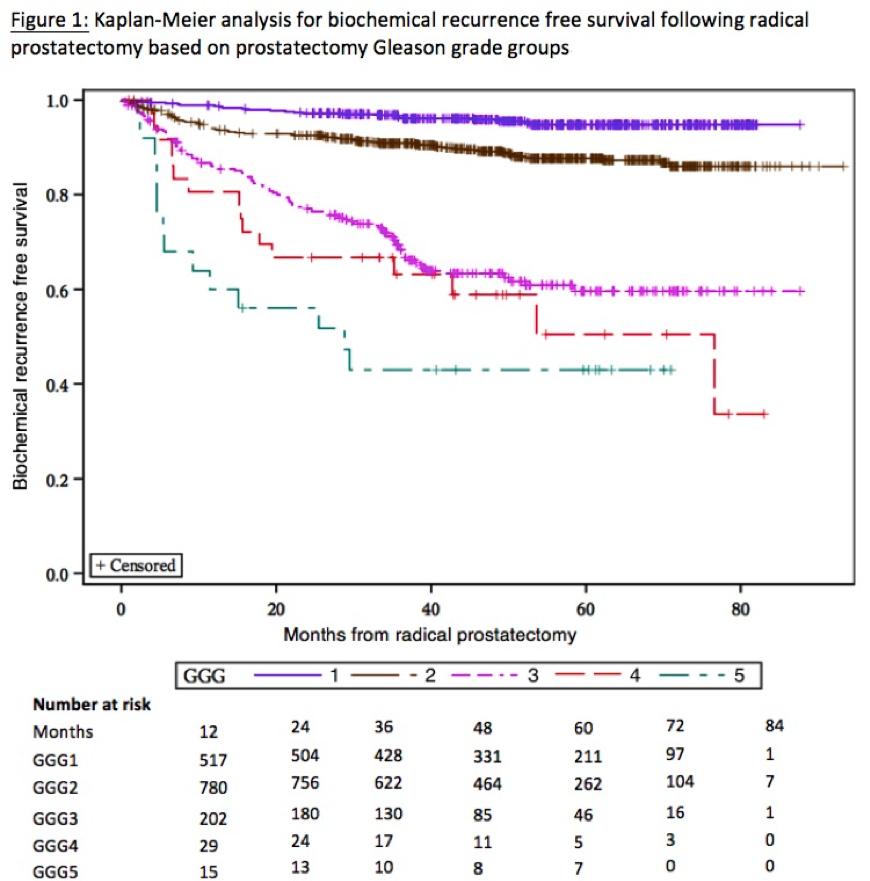 escala de gleason del cáncer de próstata md