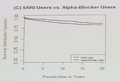 Urotoday Cua 2018 Prostate Cancer Incidence Among 5aris And Alpha Blockers Users Compared To Non Users