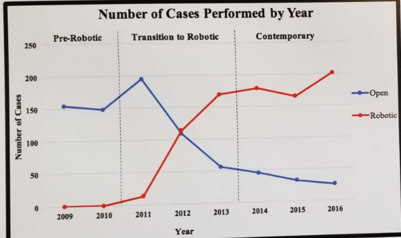 Cua 2018 Robotic Vs Open Prostatectomy A Real World Single
