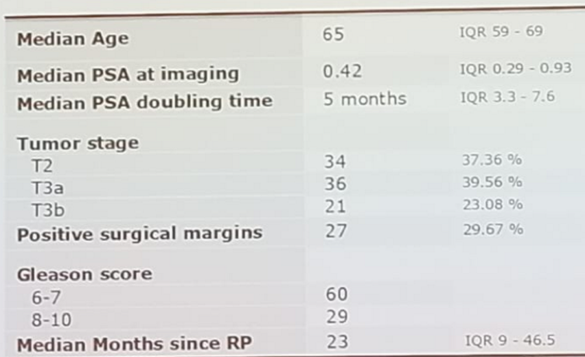 UroToday CUA 2018 Salvage Radiation Therapy after Radical Prostatectomy Patient Characteristics