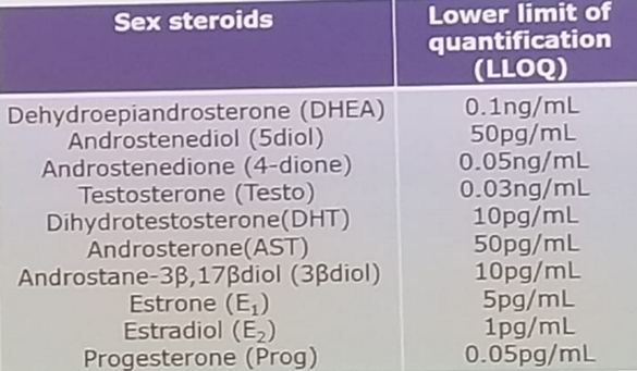 UroToday CUA 2018 Serum Sex Steroids as Prognostic Biomarkers in Patients Receiving ADT 2