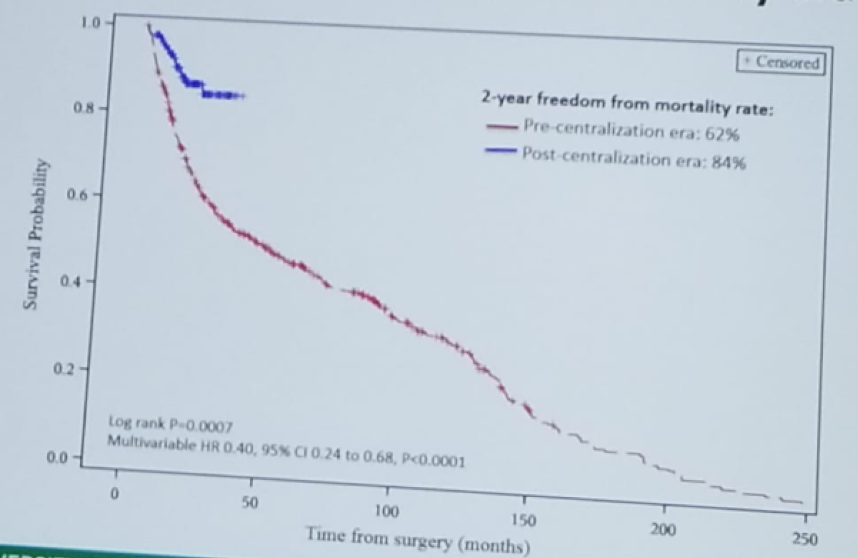 UroToday CUOS19 Freedom from mortality stratified by era