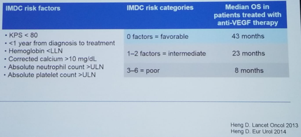 UroToday CUOS19 Heng Risk Criteria for Metastatic RCC