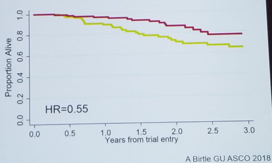 UroToday CUOS19 Overall Survival in the Pout trial