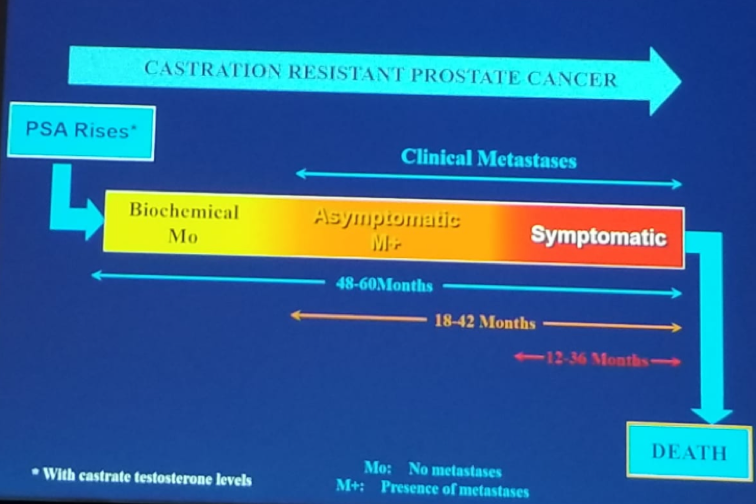UroToday CUOS19 Progression of Advanced Prostate Cancer