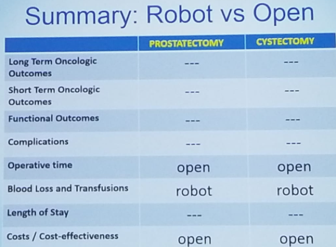 UroToday CUOS19 comparison between robotic and open radical cystectomy