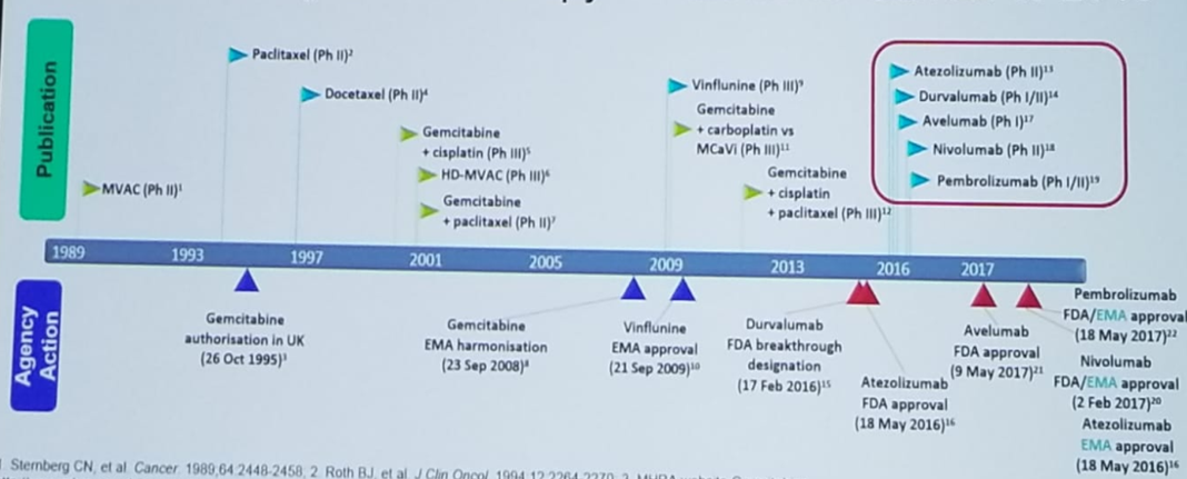 UroToday CUOS19 evolution of systemic therapy for urothelial carcinoma