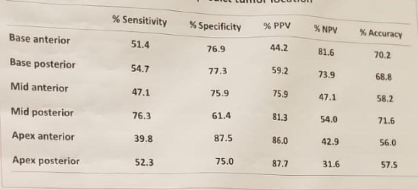 UroToday ERUS2018 Accuracy of the MRI results