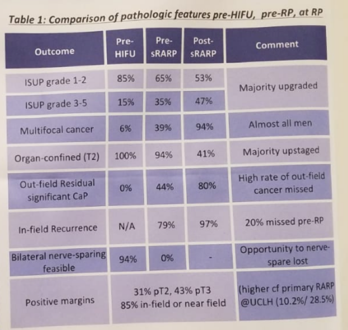 UroToday ERUS2018 Comparison of Pathological Features
