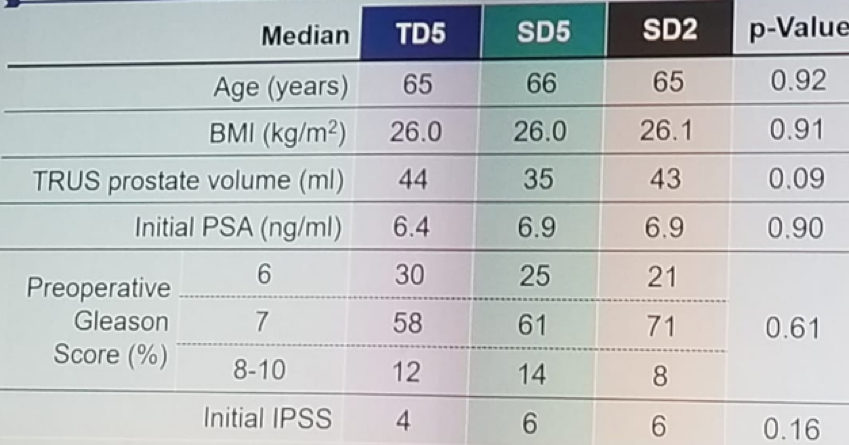 UroToday ERUS2018 Patient clinical characteristics in all three arms