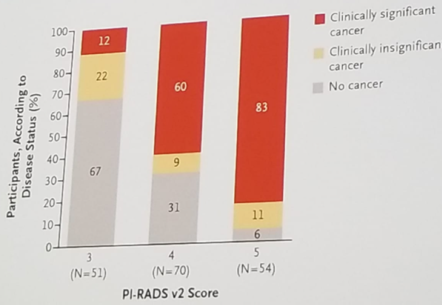 UroToday ESMO2018 Association between PIRADS score and cancer status in the MRI arm of the PRECISION trial