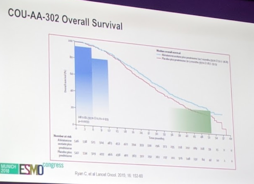 UroToday ESMO2018 COU AA 302 Overal Survival