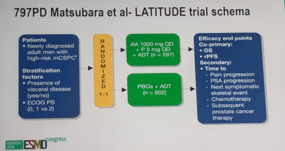 UroToday ESMO2018 LATITUDE 1