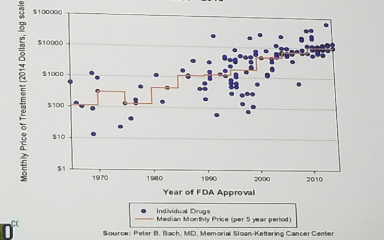 UroToday ESMO2018 Monthly and median costs of cancer drugs at the time of FDA approval