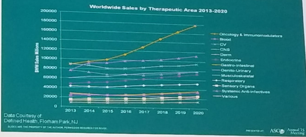UroToday ESMO2018 Oncology is a leading driver of growth in biopharma