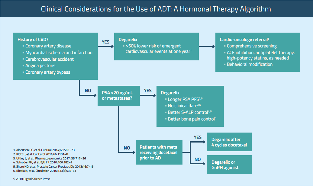 Update on ADT in Advanced Prostate Cancer