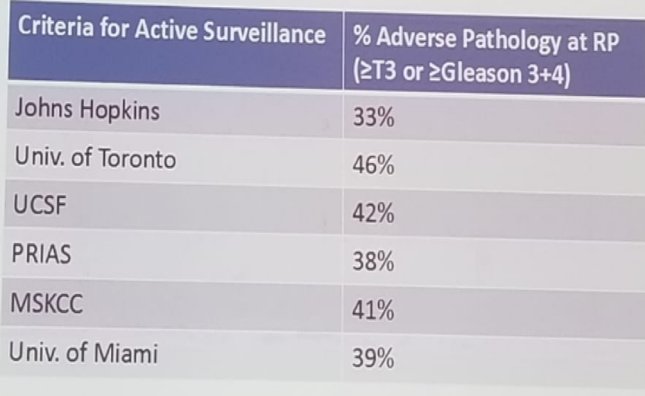 UroToday FOIU2018 Adverse features in patients on active surveillance