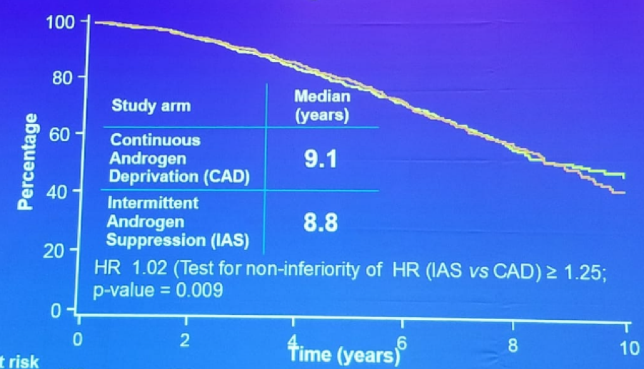 UroToday FOIU2018 Overall survival in intermittent and continuous ADT