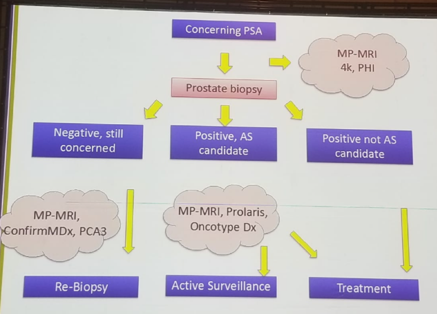 UroToday FOIU2018 Proposed active surveillance protocol