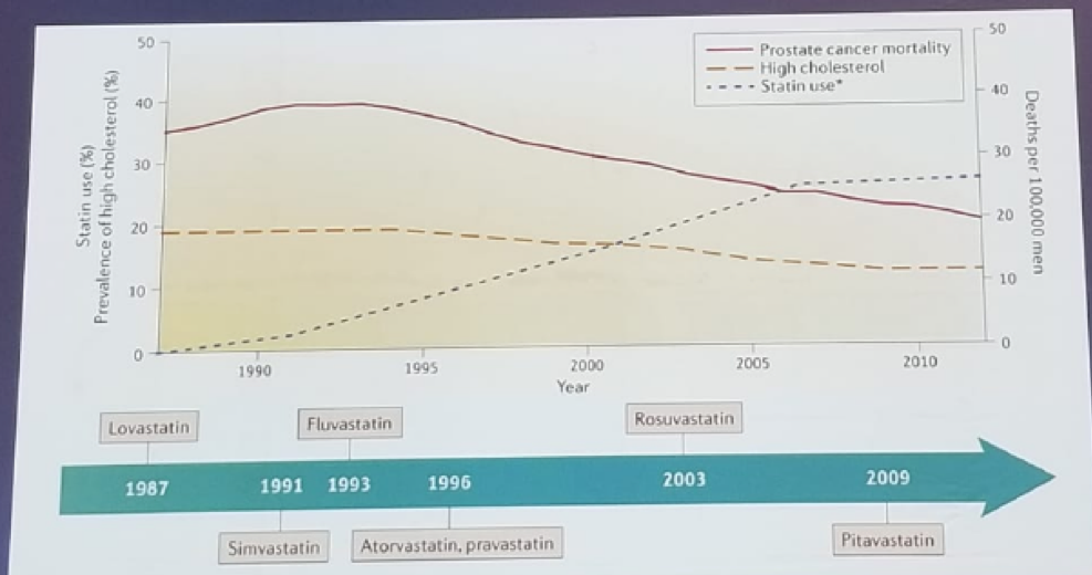 UroToday FOIU2018 The correlation between prostate cancer specific death and the introduction of statins to the market