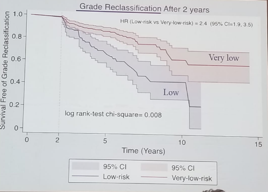 UroToday FOIU2018 Difference between Low risk and very low risk