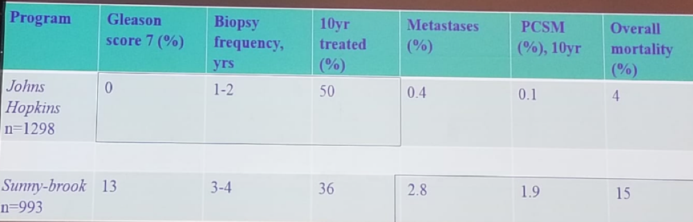 UroToday FOIU2018 Different surveillance criteria