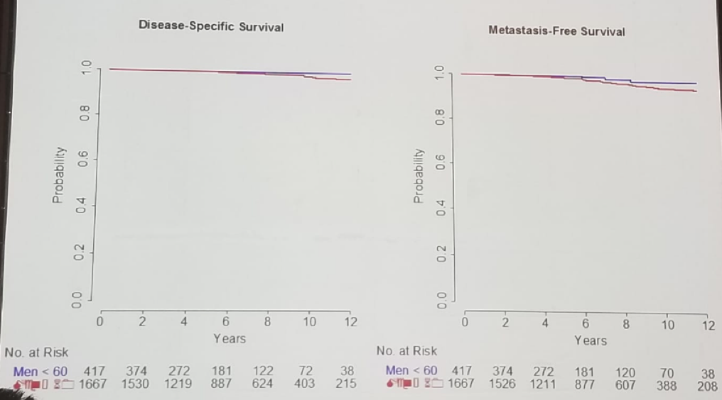 UroToday FOIU2018 Disease specific survival and metastases free survival by age group