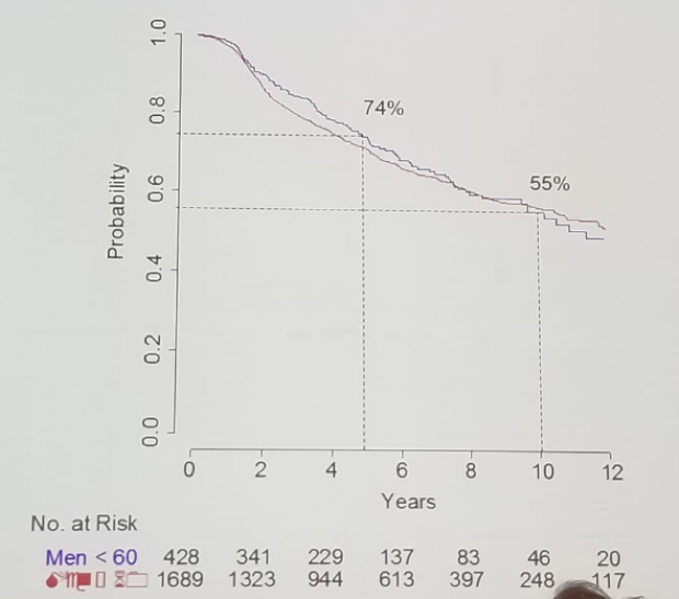 UroToday FOIU2018 Freedom from treatment by age