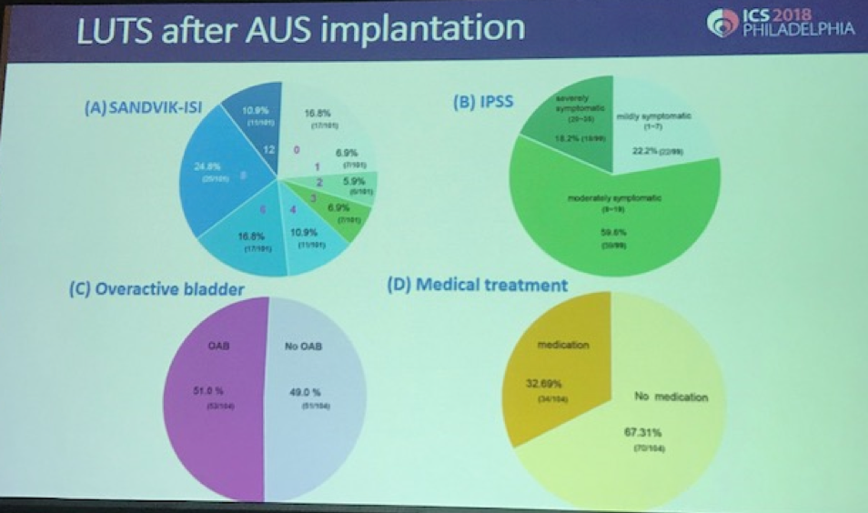 UroToday ICS2018 Lower Urinary Tract Symptoms After Artificial Urinary Sphincter Implantation LUTS after AUS Implantatation