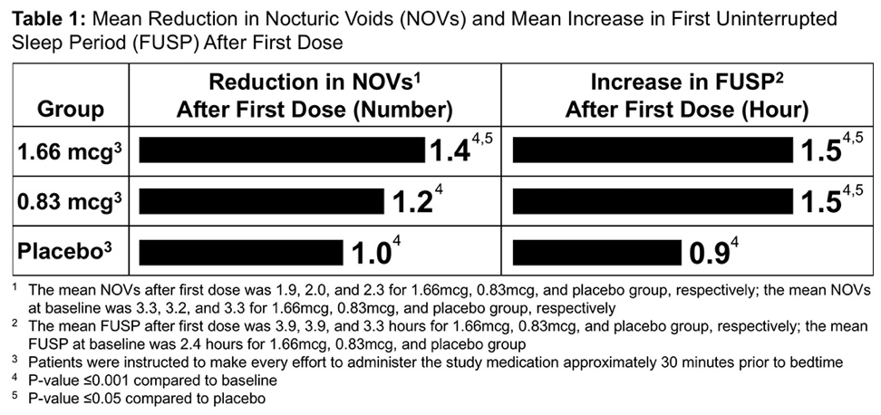 UroToday ICS2018 6. Efficacy of AV002 an Emulsified Microdose Mean Reduction in Nocturic Voids
