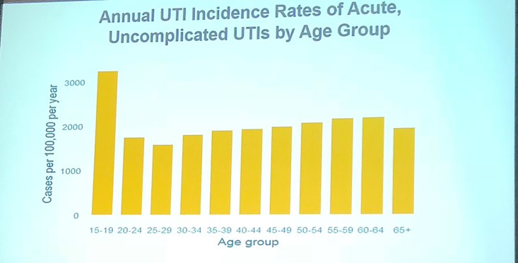 UroToday ICS2018 Clinical Directions in Continence Care Incidence of UTIs