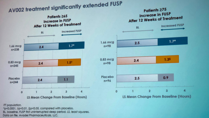 UroToday ICS2018 Extended First Uninterrupted Sleep Period AV002 Treatment Improvements