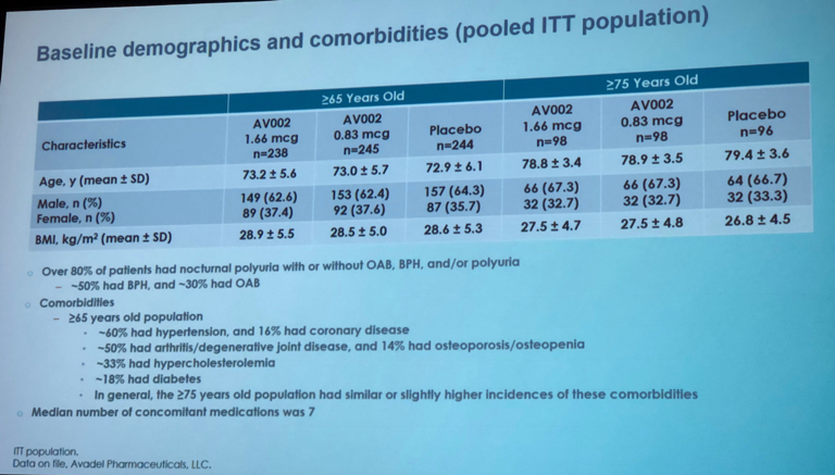 UroToday ICS2018 Extended First Uninterrupted Sleep Period Baseline Demographics