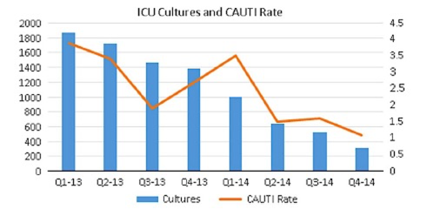 UroToday ICS2018 ICU Cultures and CAUTI Rate