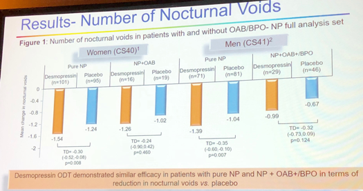 UroToday ICS2018 Safety and Efficacy of Desmopressin Orally Disintegrating Tablet Nocturnal Voids