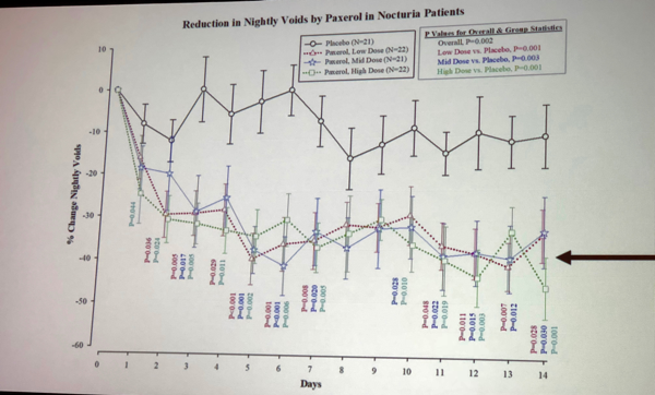 UroToday ICS2018 study on Paxerol the novel combination drug for the treatment of nocturia 1