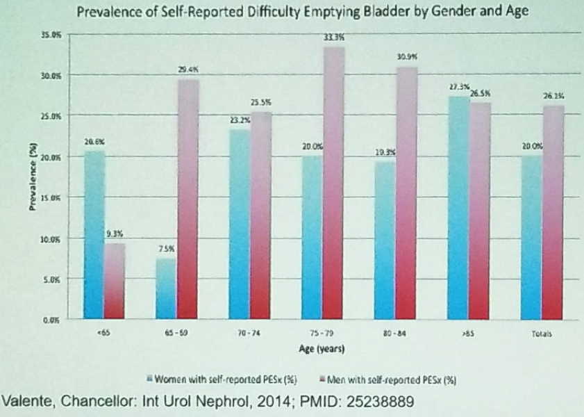 UroToday NSAUA2018 Self reported difficulty emptying bladder stratified by gender and age