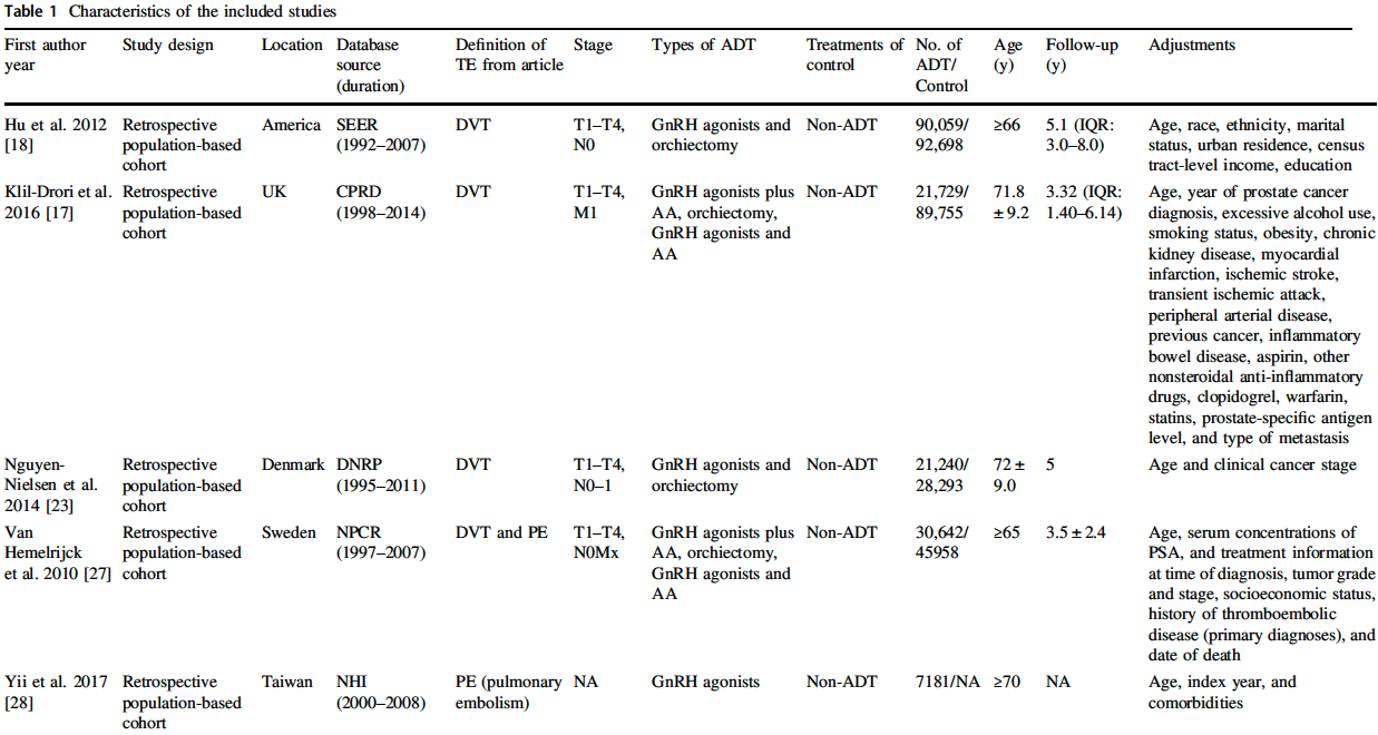 UroToday PCAN Characteristics of the included studies 1