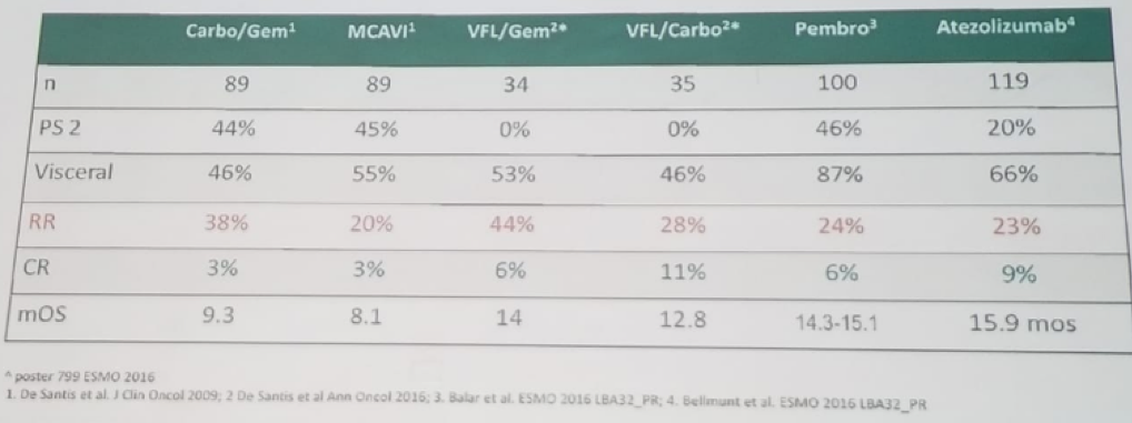 UroToday WCE2018 Comparison of various first line treatments for cisplatin unfit patients