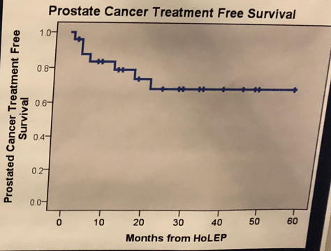 UroToday WCE2018 Graph detailing Prostate Cancer Treatment Free Survival for this study