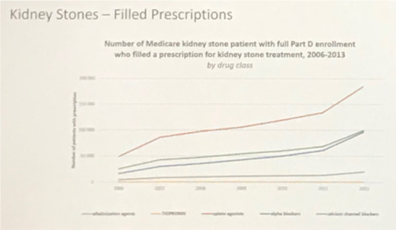 UroToday WCE2018 Kidney Stones Filled Prescriptions Medicare