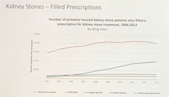 UroToday WCE2018 Kidney Stones Filled Prescriptions Optum