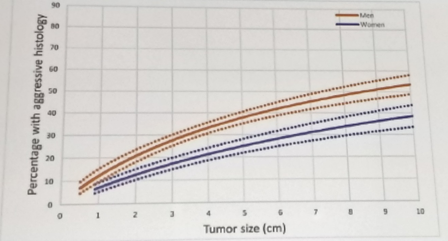 UroToday WCE2018 correlation between tumor size and aggressive histology