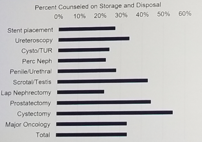 UroToday Percent of patients who were counseled on storage and disposal